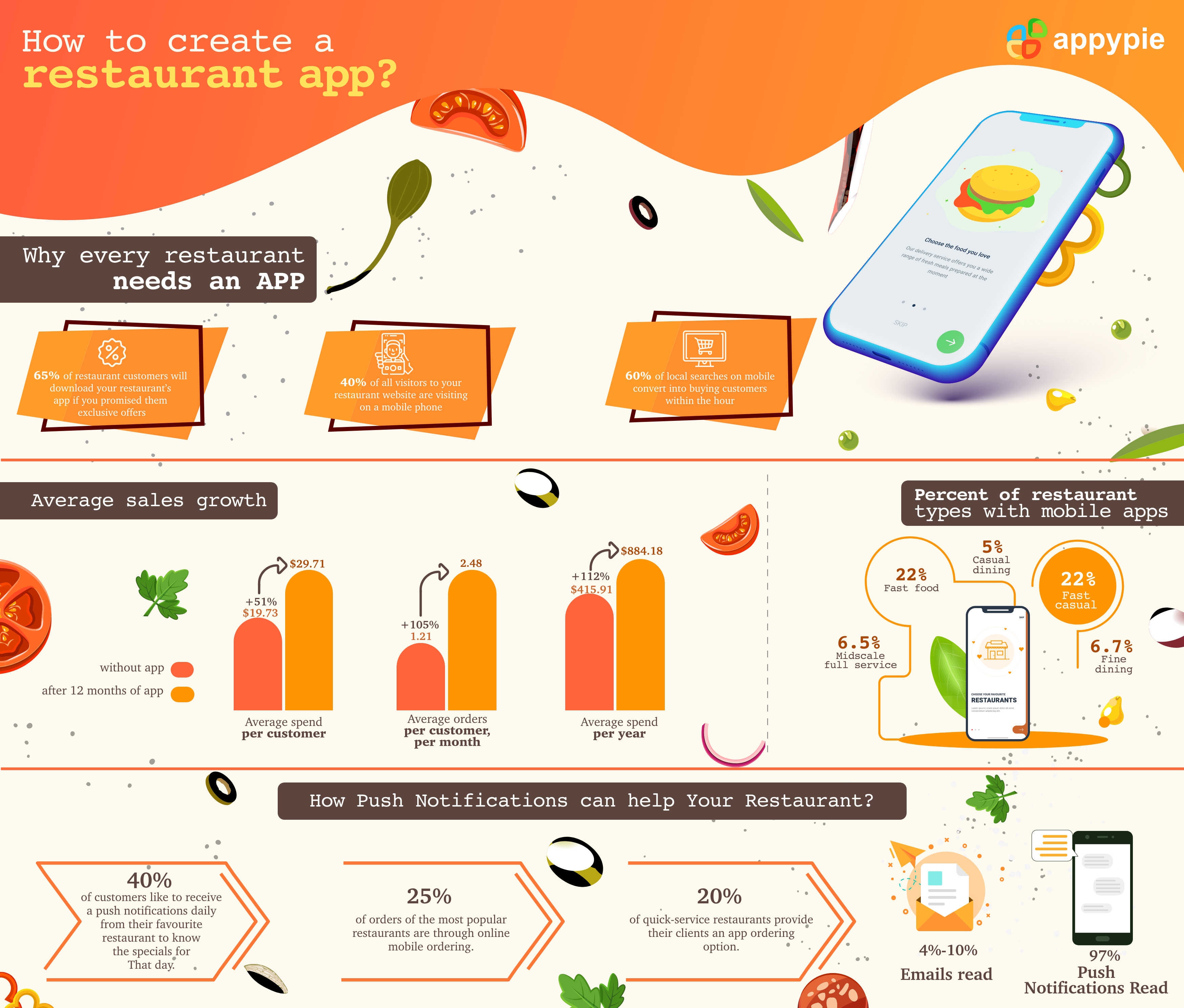 How to create a restaurant app - Appy Pie