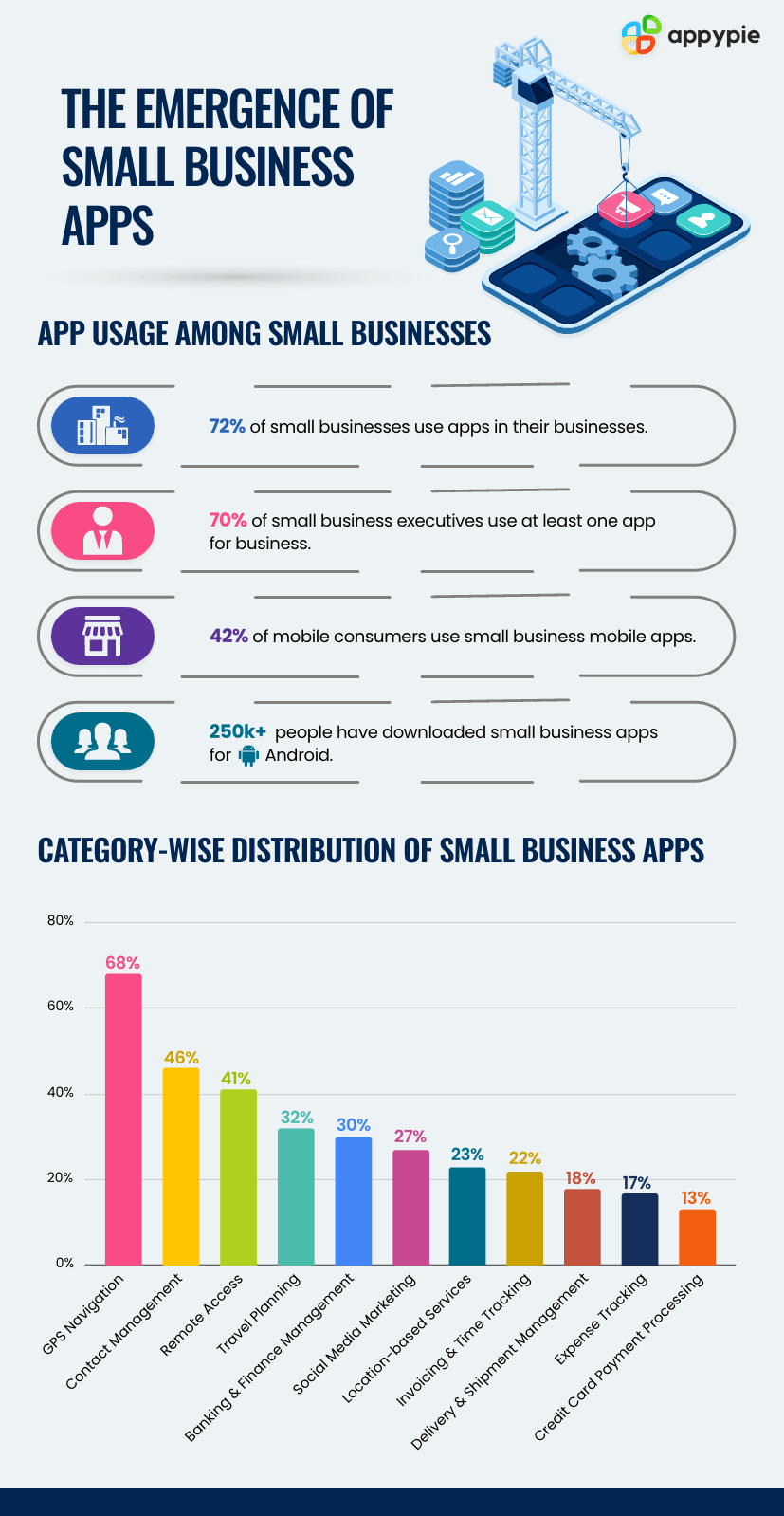 The emergence of Small Business Apps - Appy Pie