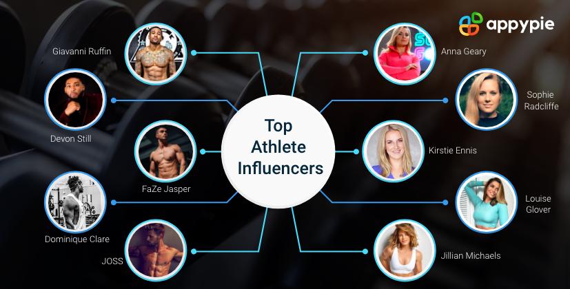 Top Athlete Influencers - Appy Pie