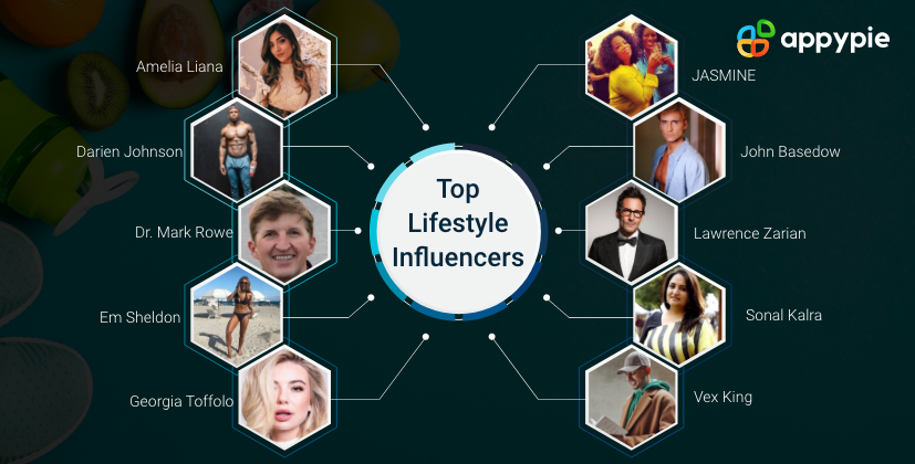 Top Lifestyle Influencers - Appy Pie
