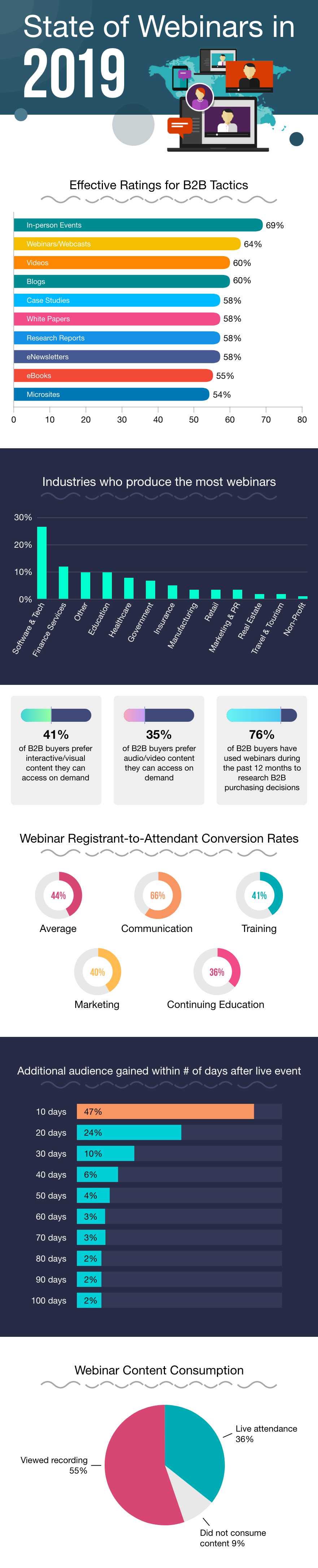 15 Ways to Create Webinars that Converts and Drive Engagement