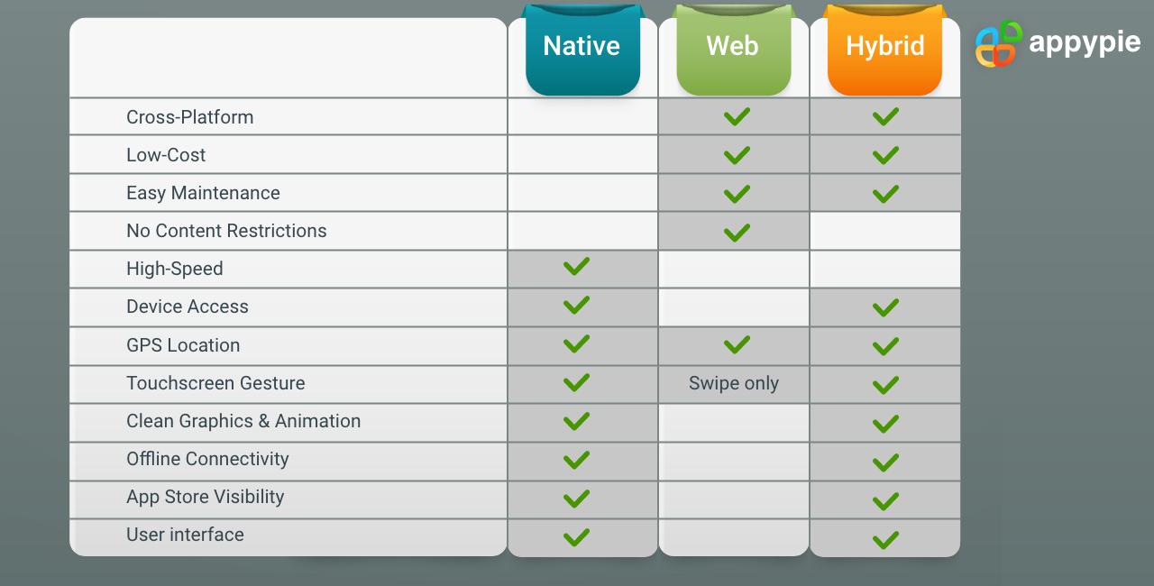 Web App vs Native App vs Hybrid App - Appy Pie