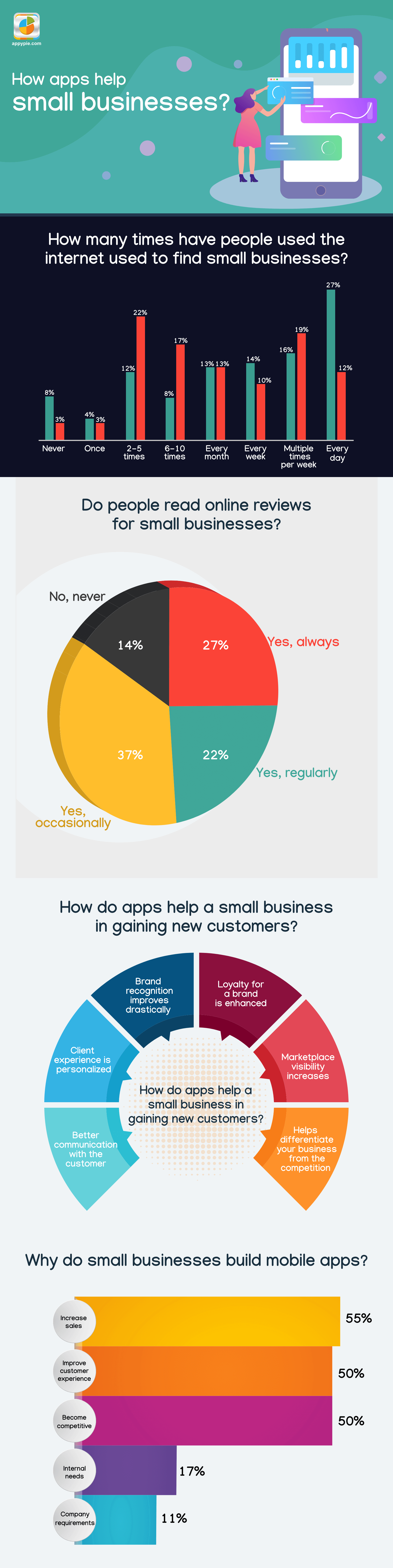 6 Small Businesses that can Benefit with Apps