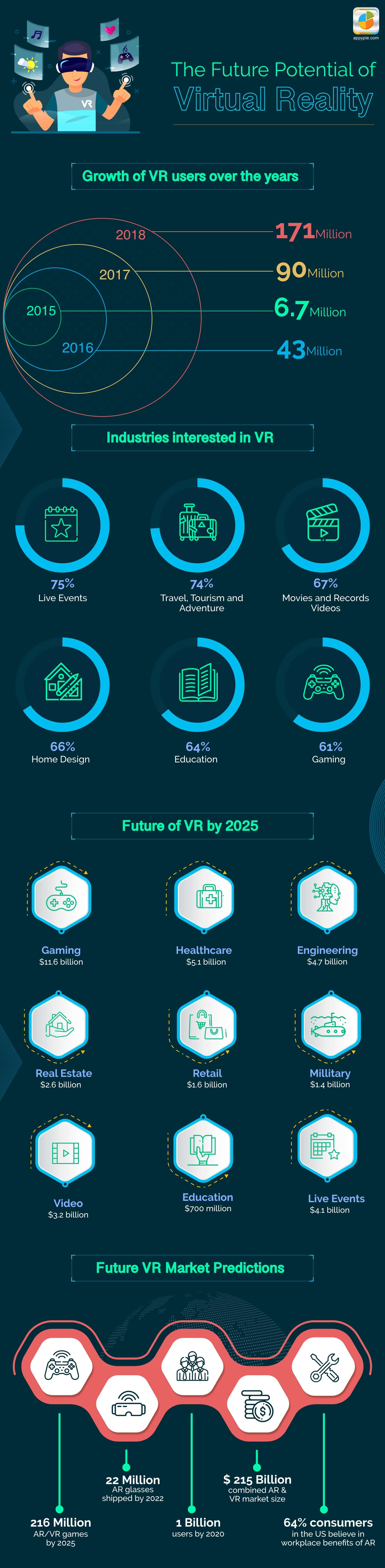 The Future Potential of Virtual Reality
