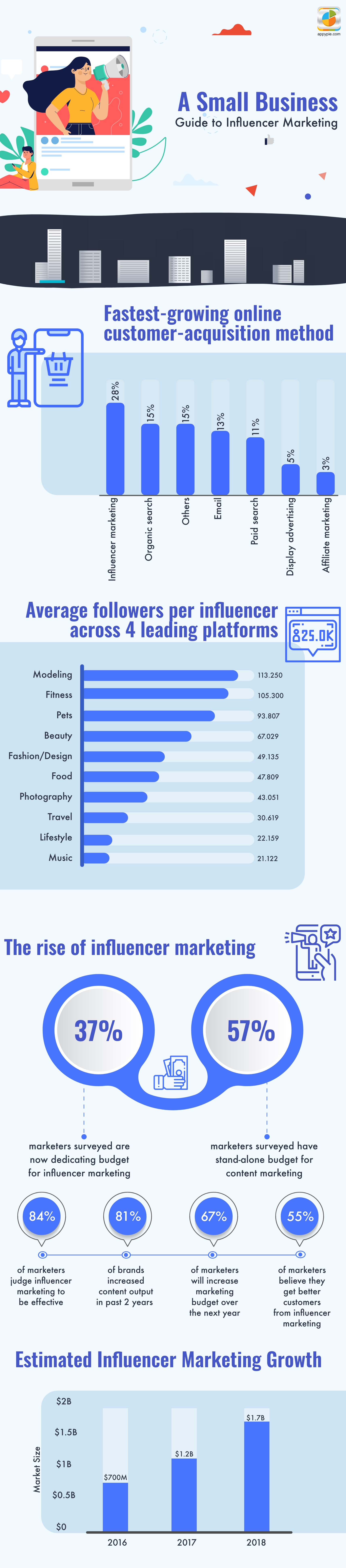 Myths associated with Influencer Marketing
