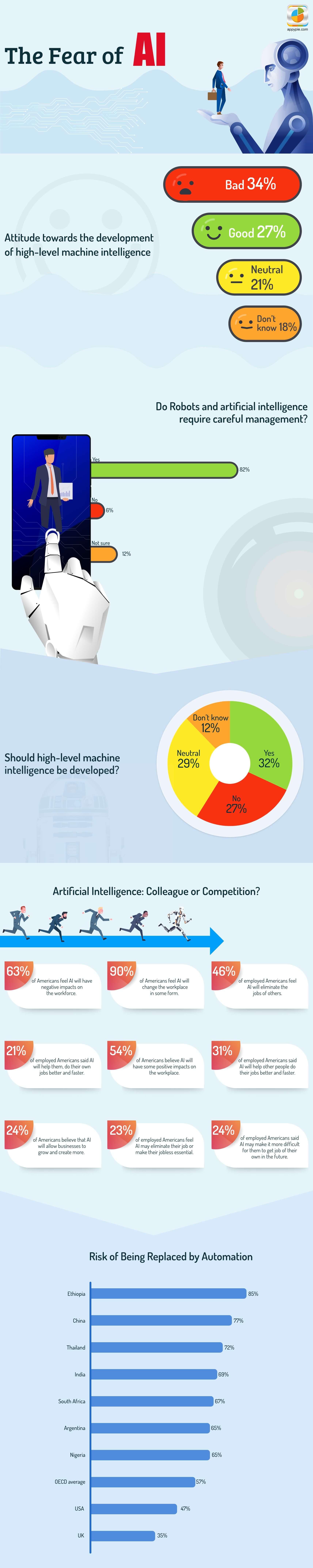 The Fear of AI