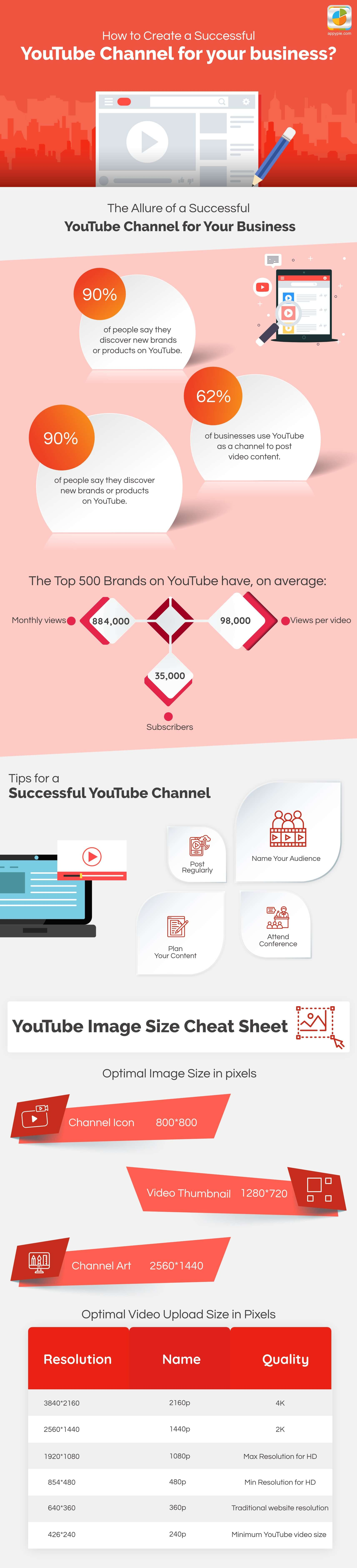 How to create a successfulYouTube channel for Your Business