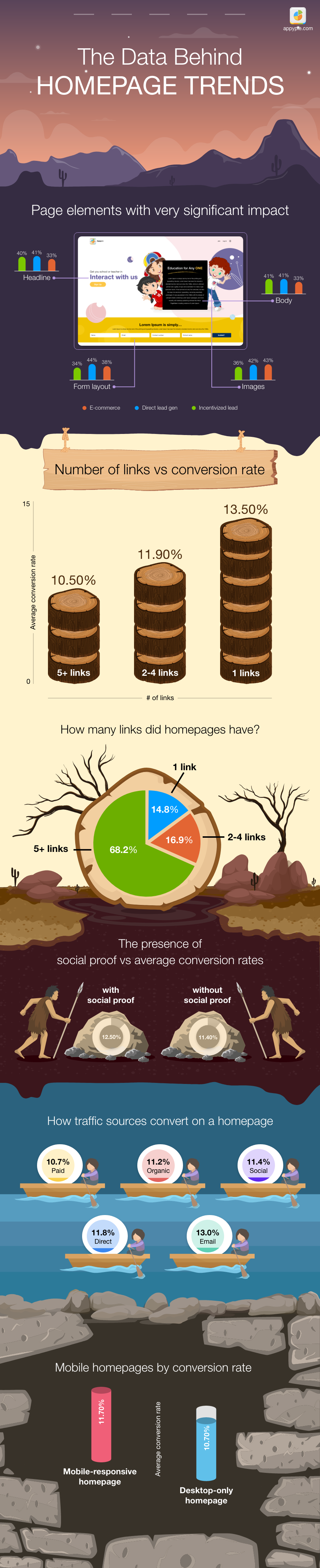 The Data Behind Homepage Trends