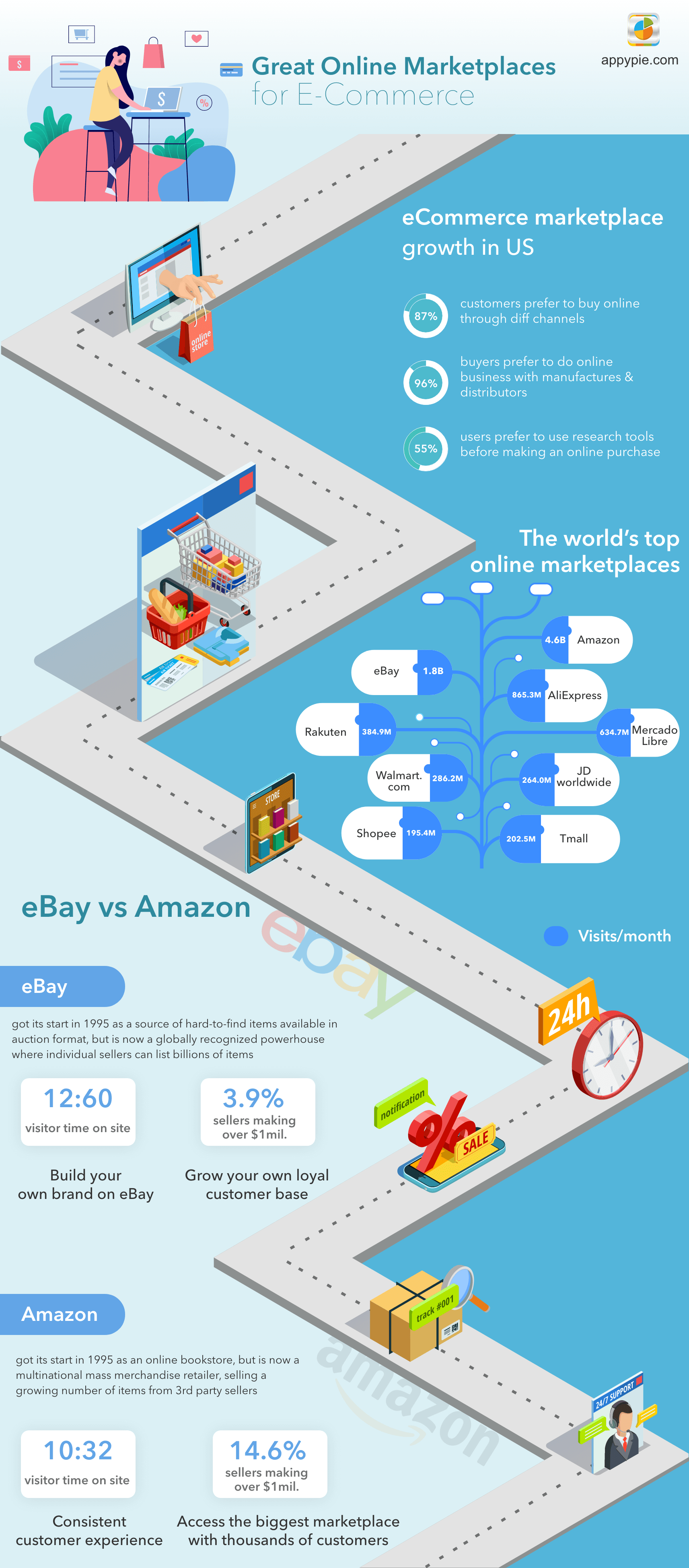 Best Online Marketplaces for eCommerce Selling
