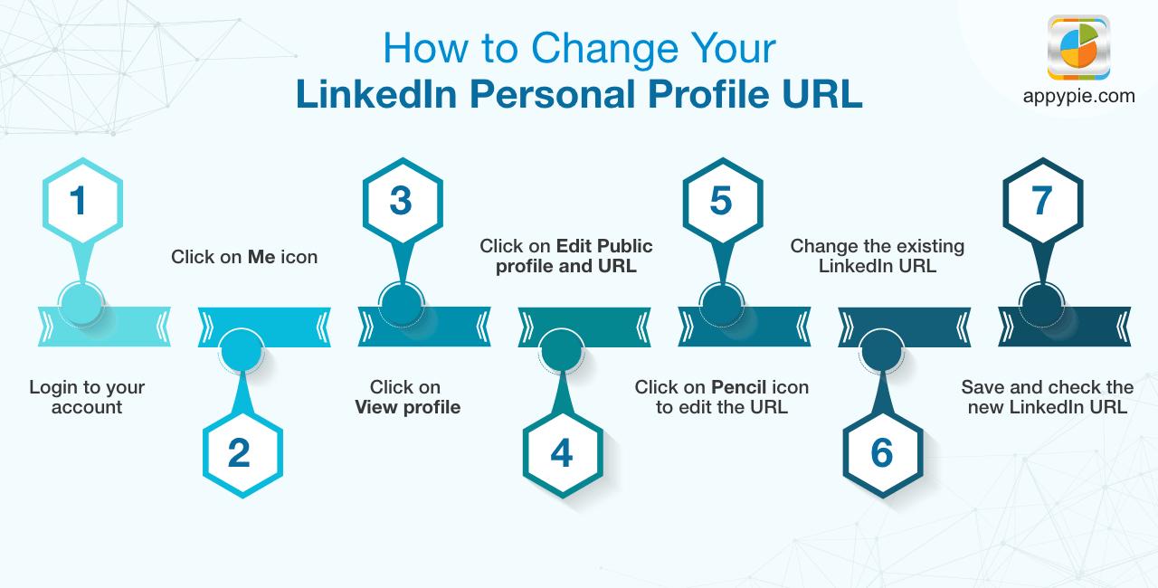 How to change LinkedIn Business Profile URL