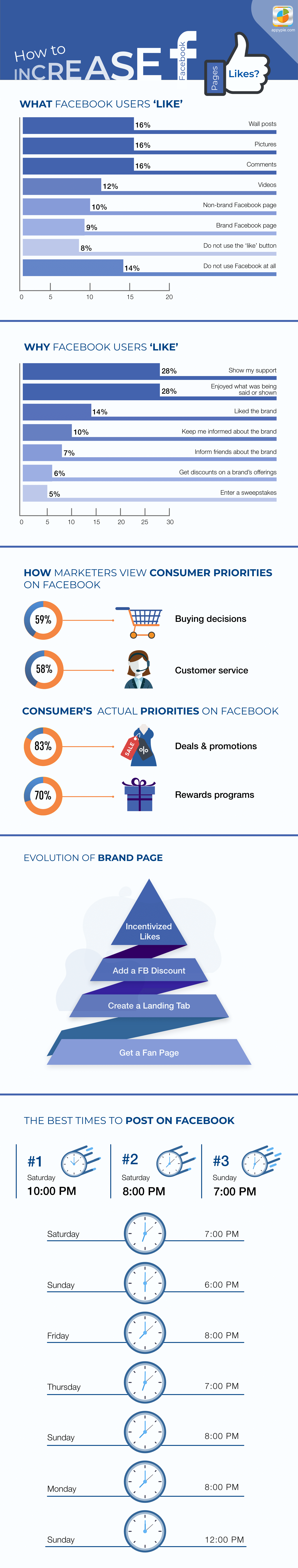 How to Increase Facebook Business Page Likes – Strategies and Measures