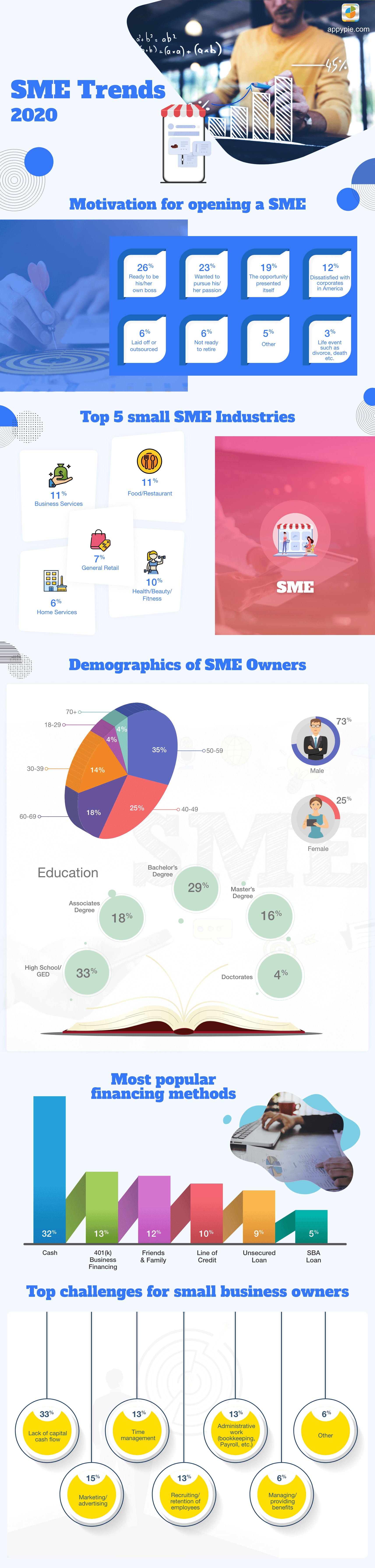 What is SME?