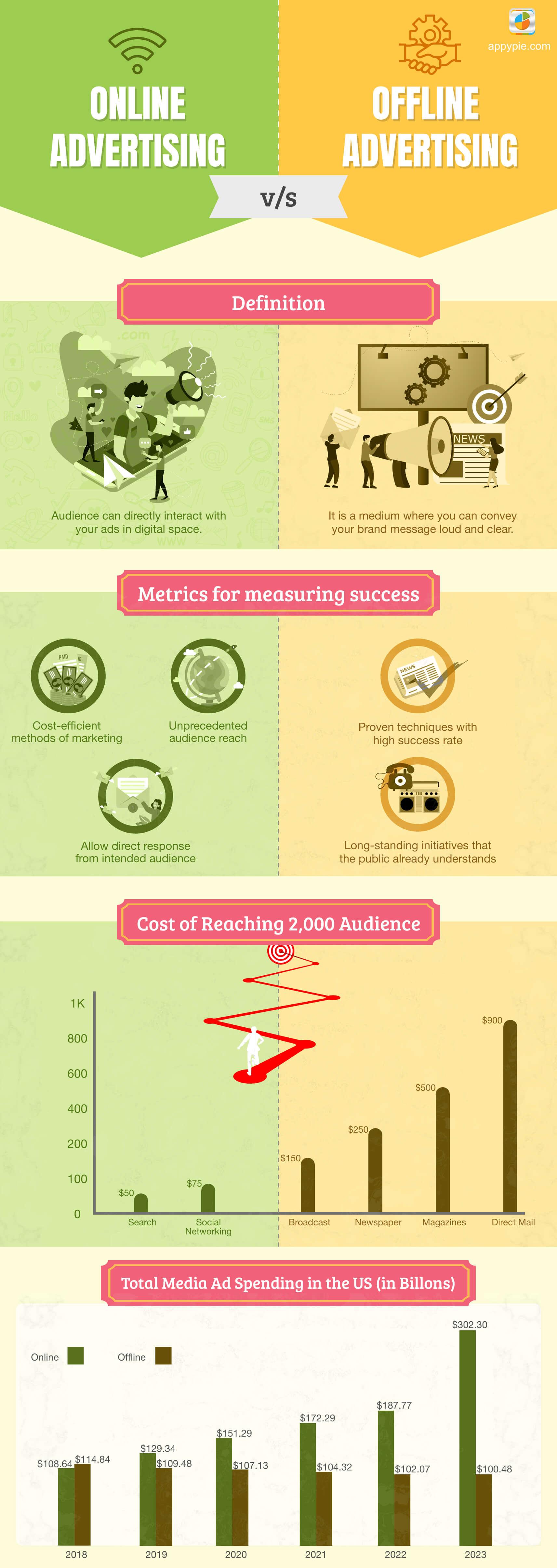 Online vs. Offline Advertising   Where to Invest