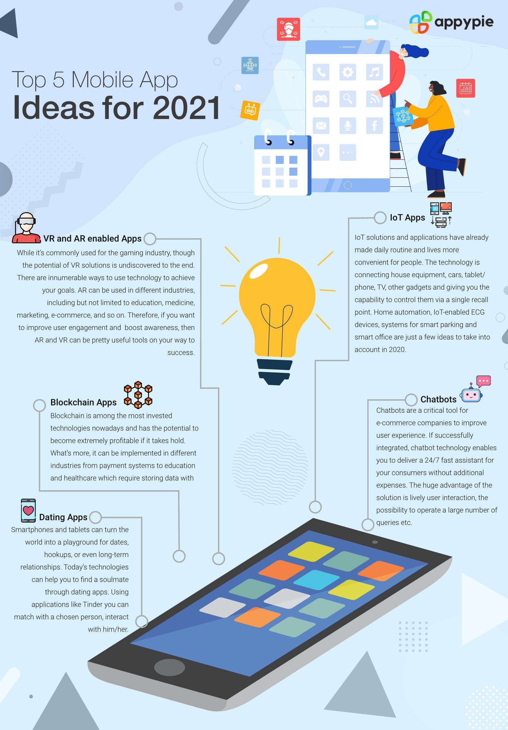 Top 5 Mobile App Ideas for 2021 - Appy Pie