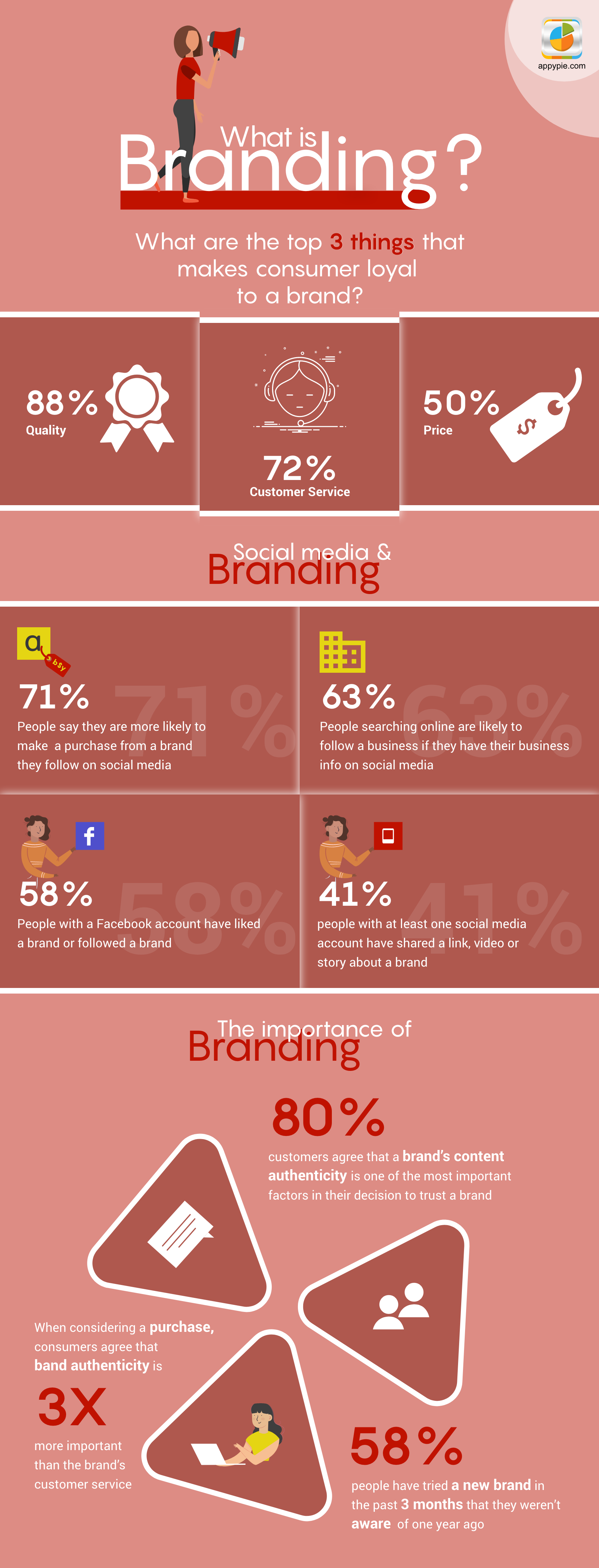 What is Branding & How to Create a Brand Strategy?