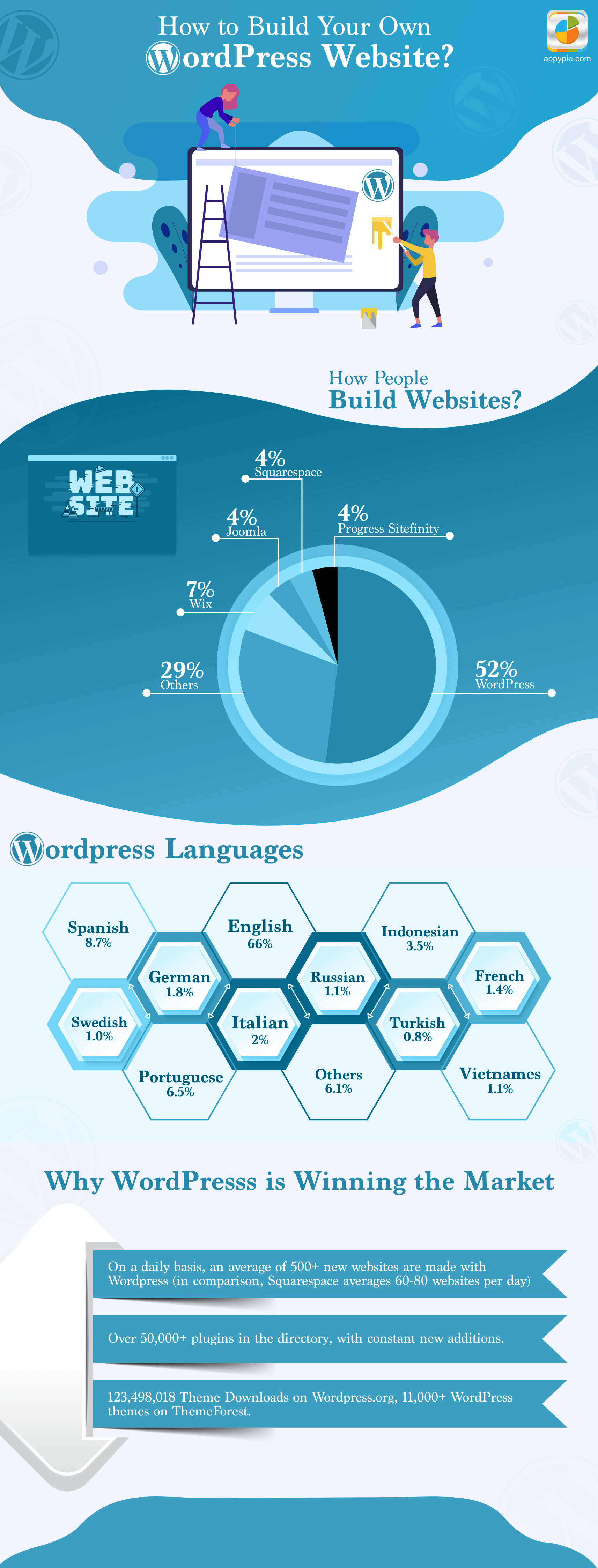 How to make a WordPress website for free?