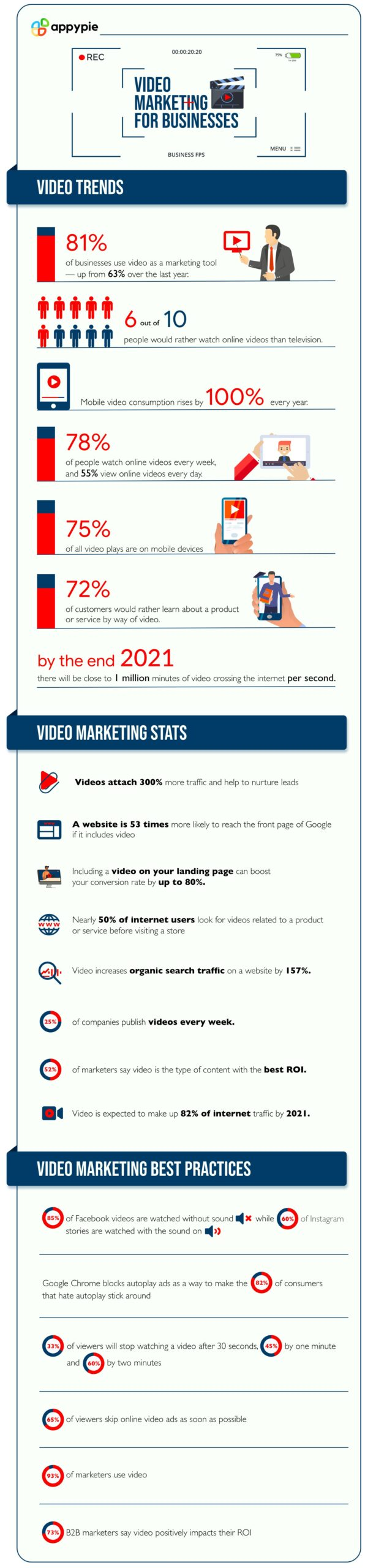 Video Marketing for businesses in 2021 - Appy Pie