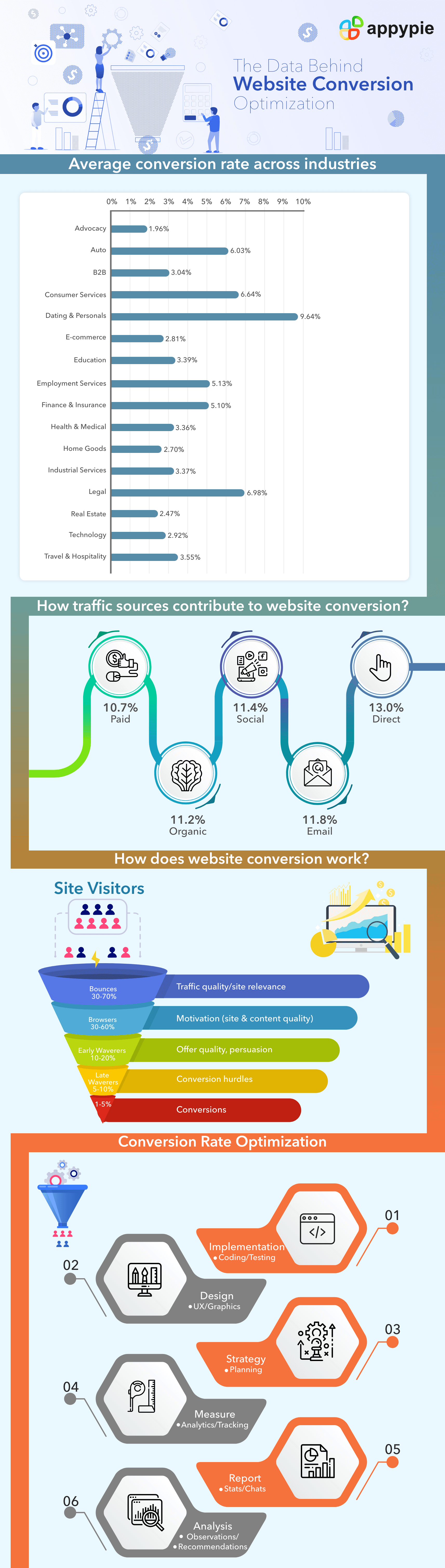Website Conversion Rate Optimization Tips and Benchmarks [A Guide to CRO]
