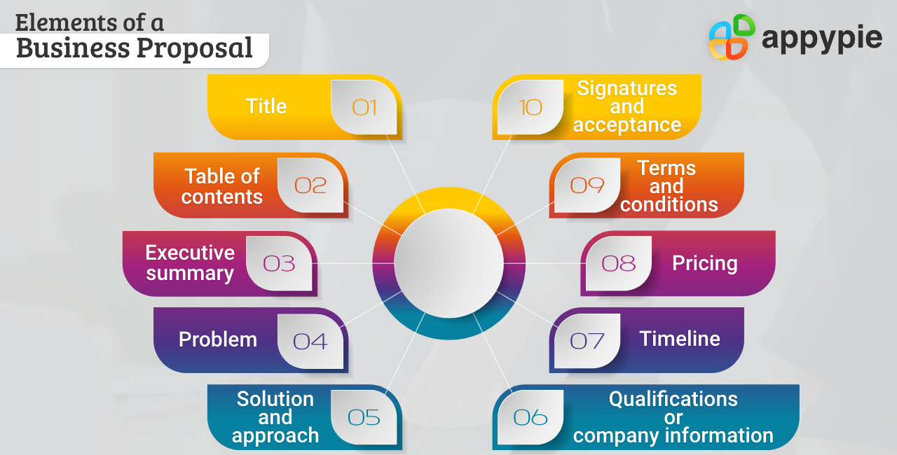 Elements of Business Proposal - Appy Pie