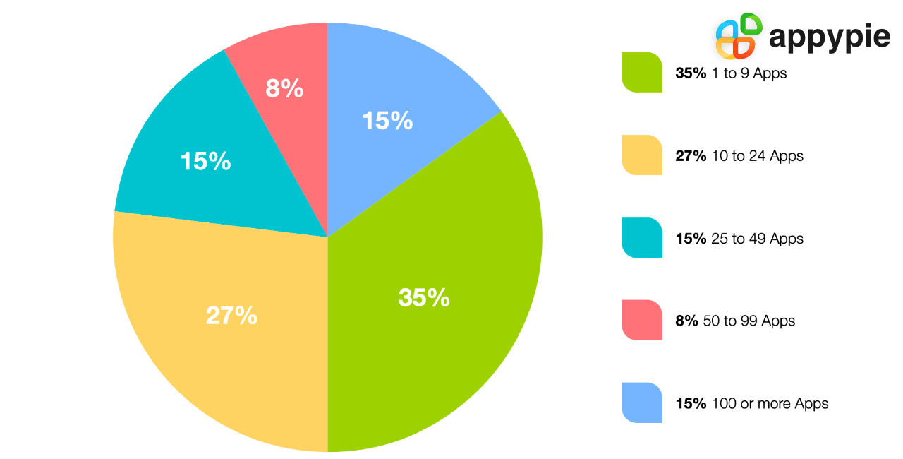 The State of Application Development - Appy Pie