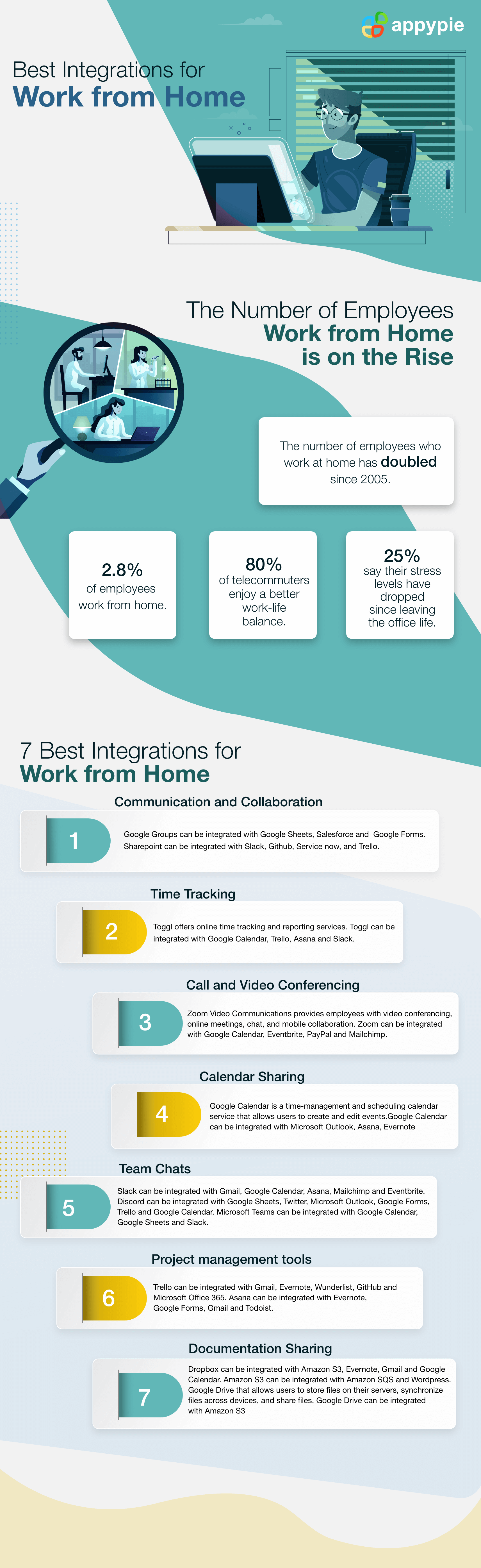 Best Integrations forWork from Home -AppyPie