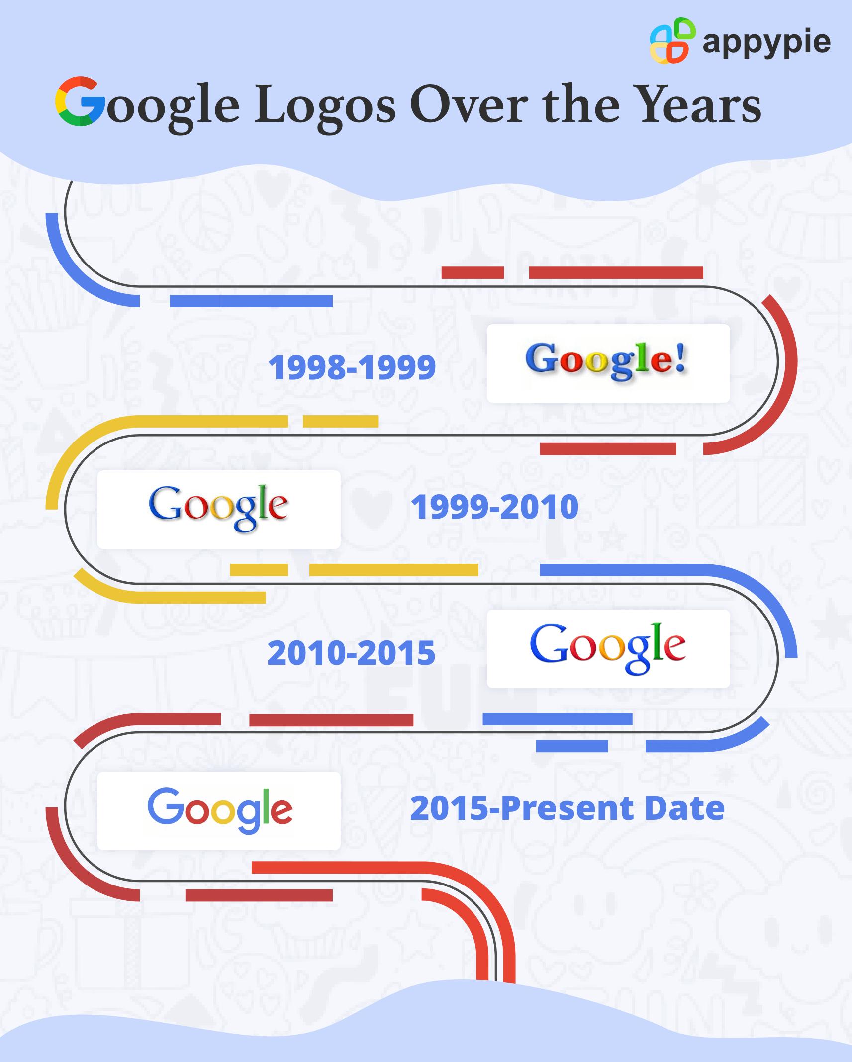 The History of Google's Logo - Appy Pie