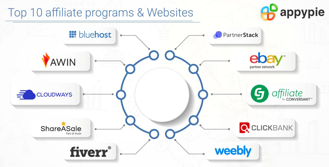 Top 10 Best Affiliates Program and Websites - Appy Pie