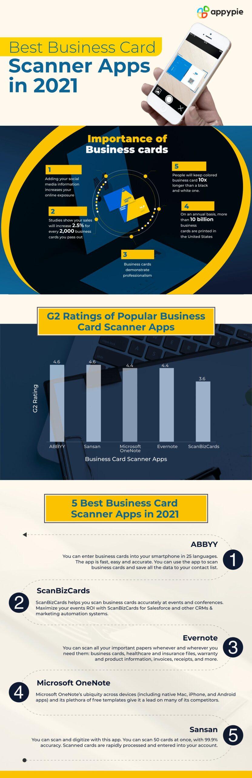 Best Business Card scanner apps in 2021 - Appy Pie