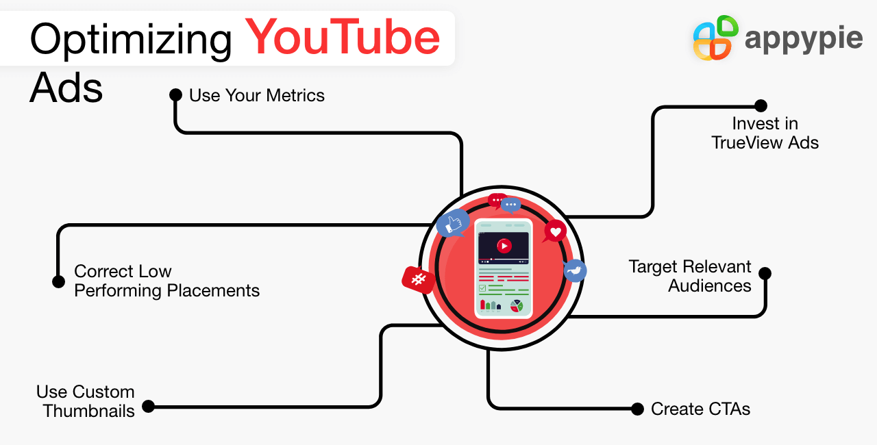 Appy Pie - YouTube Advertising : How to Create YouTube Ads