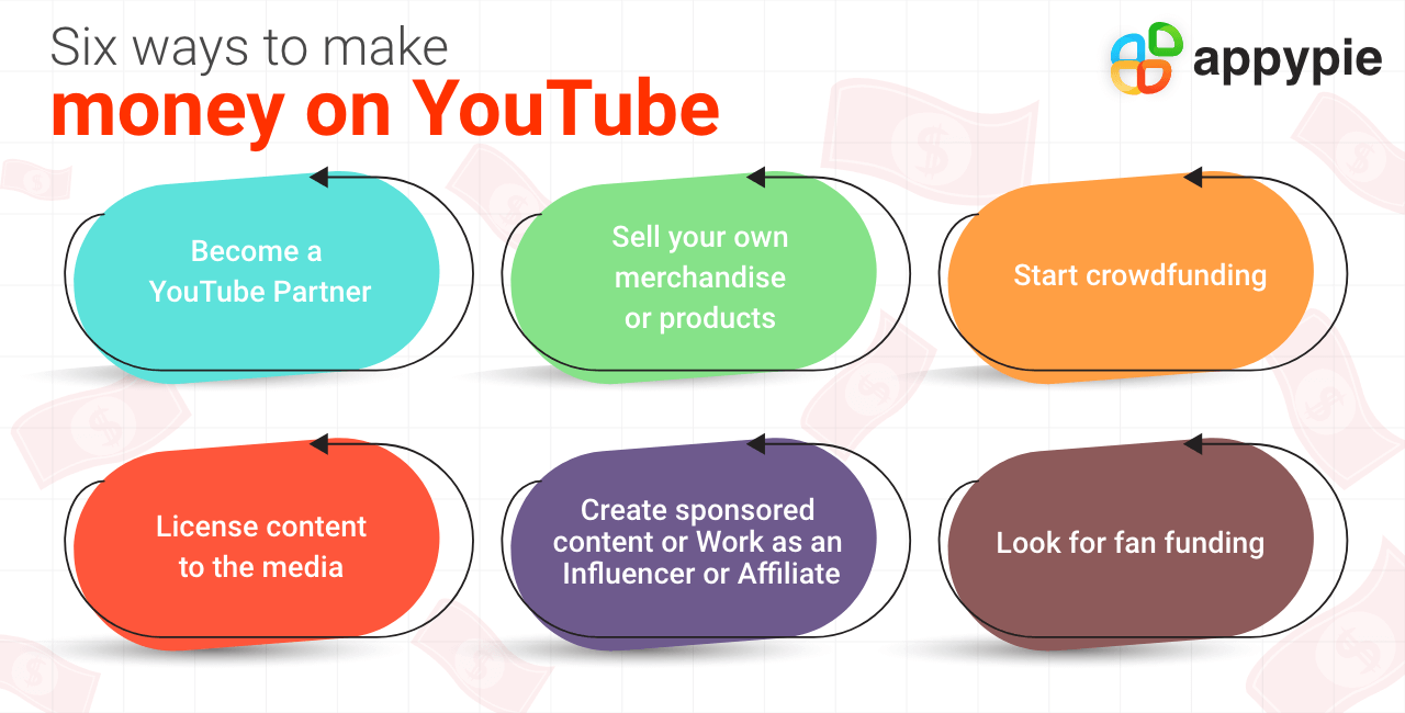 How to Make Money on YouTube - Appy Pie