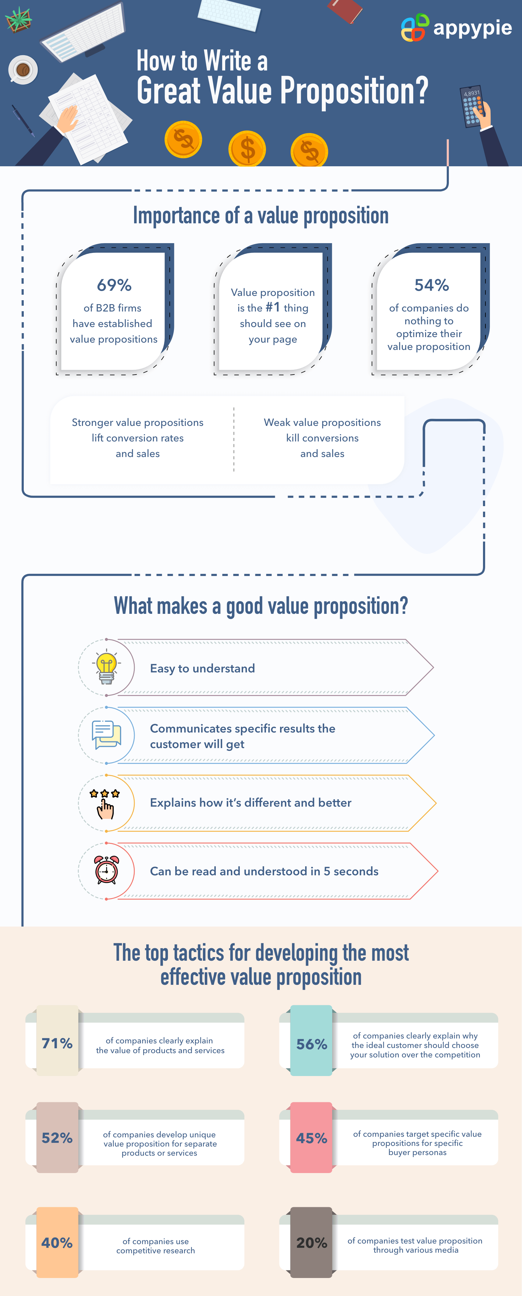 Appy Pie -How to Write a Good Value Proposition
