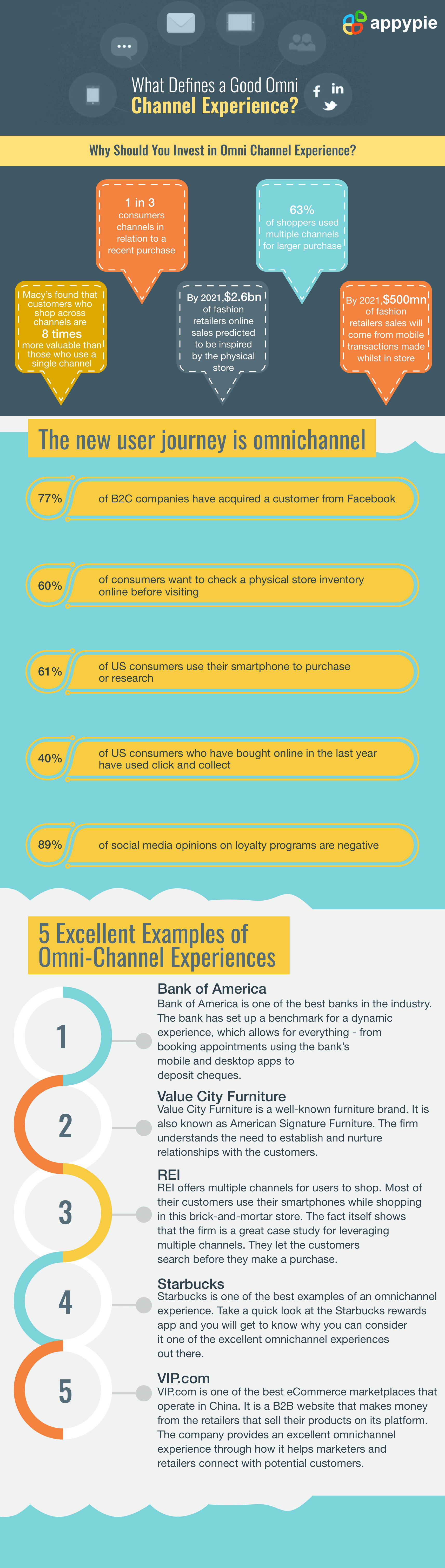What is omnichannel experience - Appy Pie