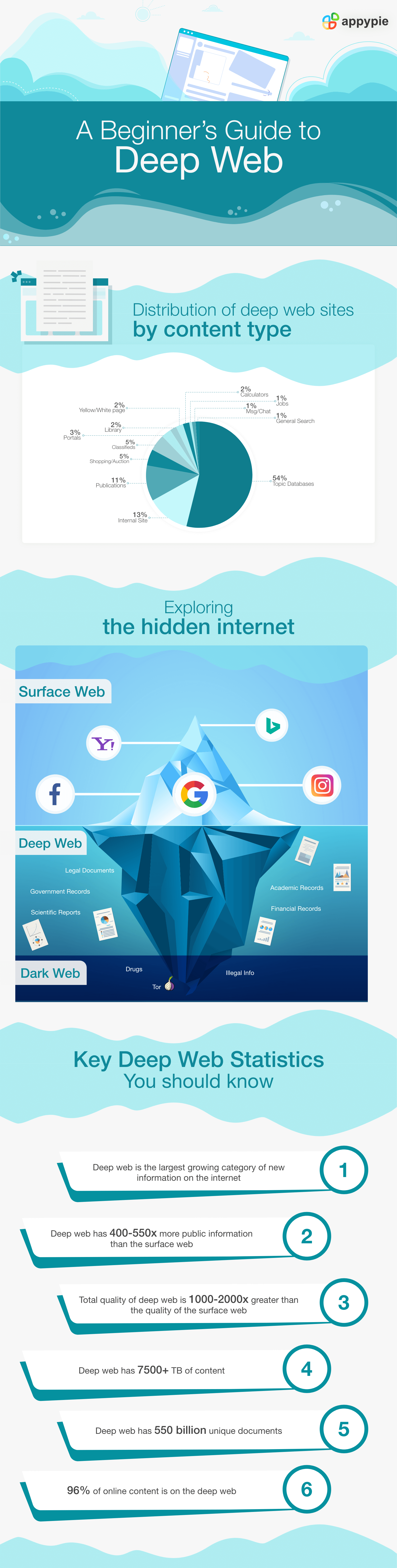 What is the Deep Web and How it works? - Appy Pie