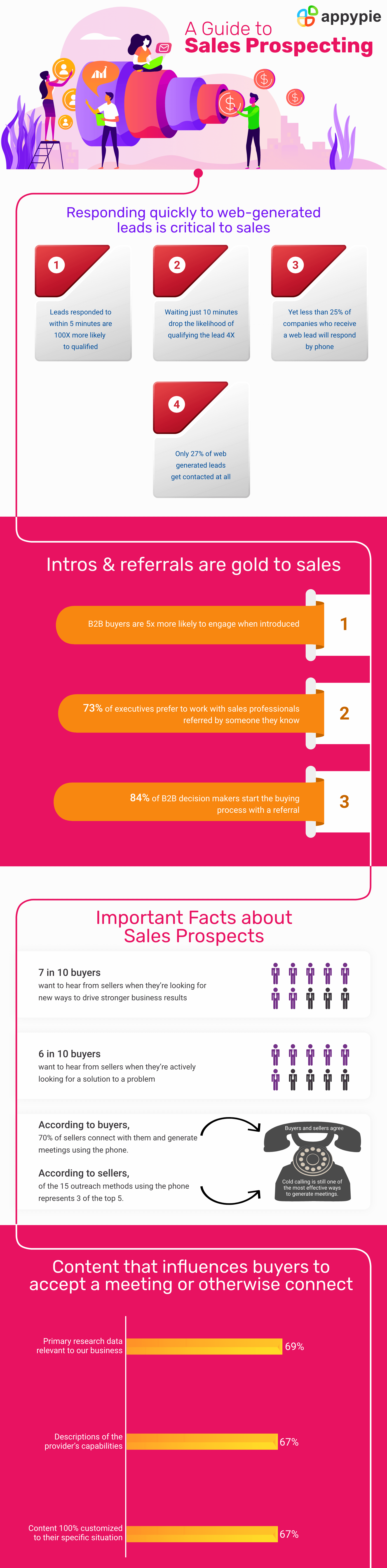 How to Perfect the Art of Sales Prospecting - Appy Pie
