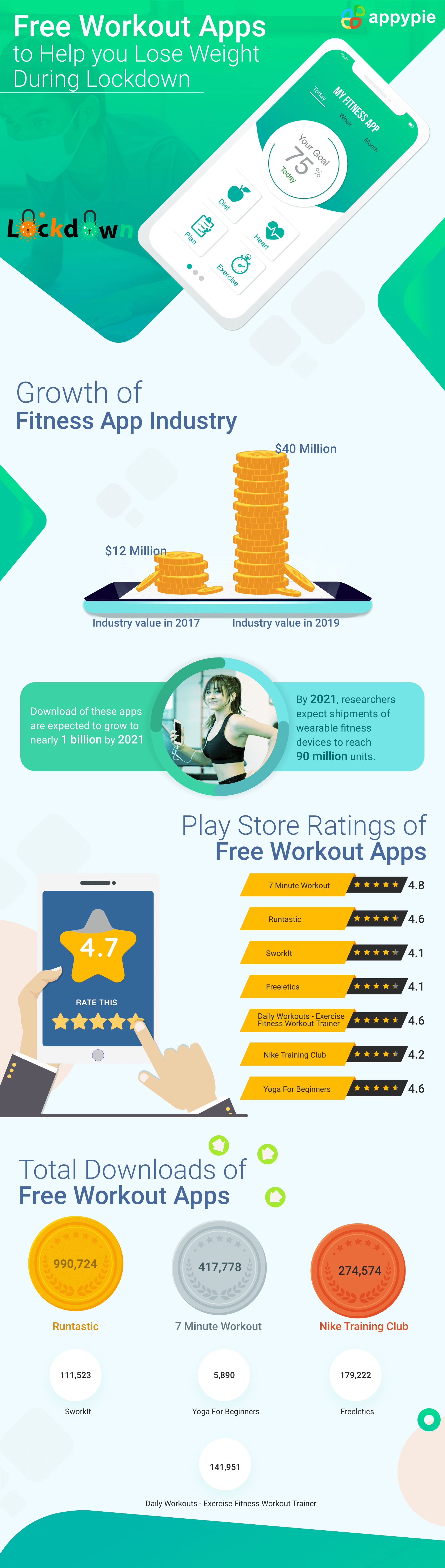 7 Free Apps to Help You Lose Weight When Gyms are Closed