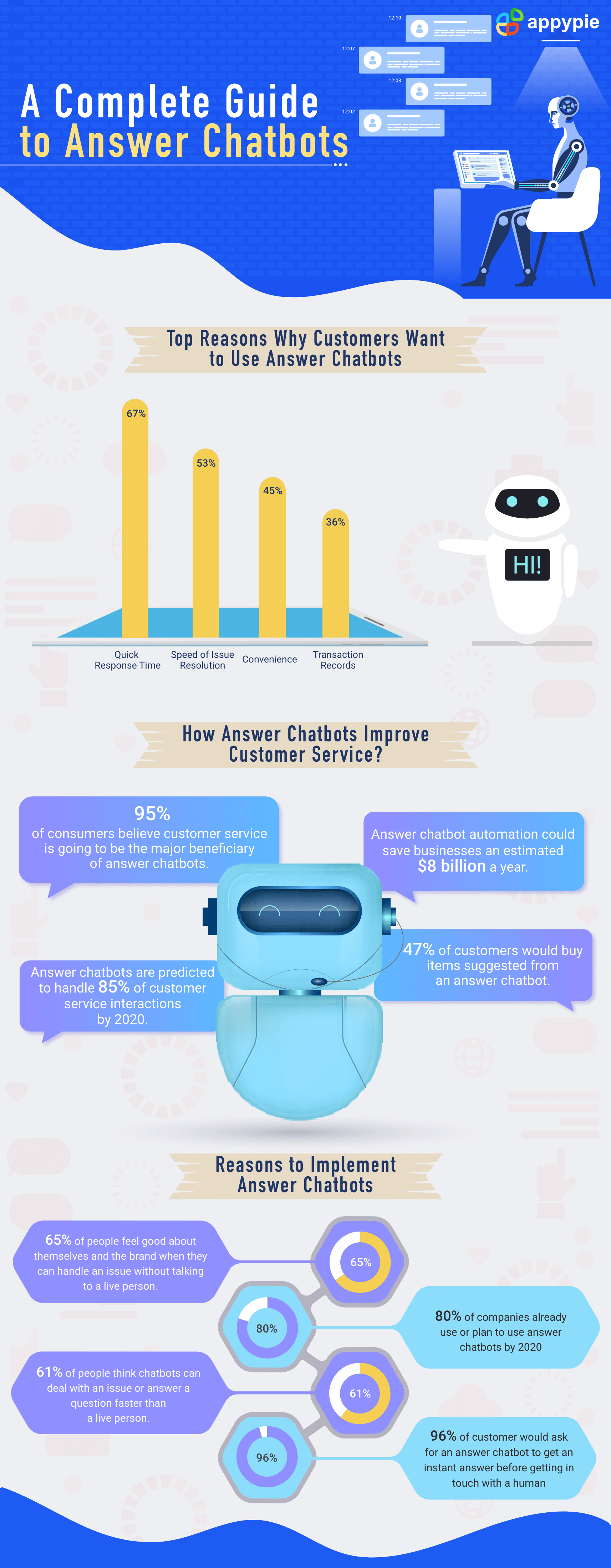 How a Chatbot Can Assist Customer Service - Appy Pie