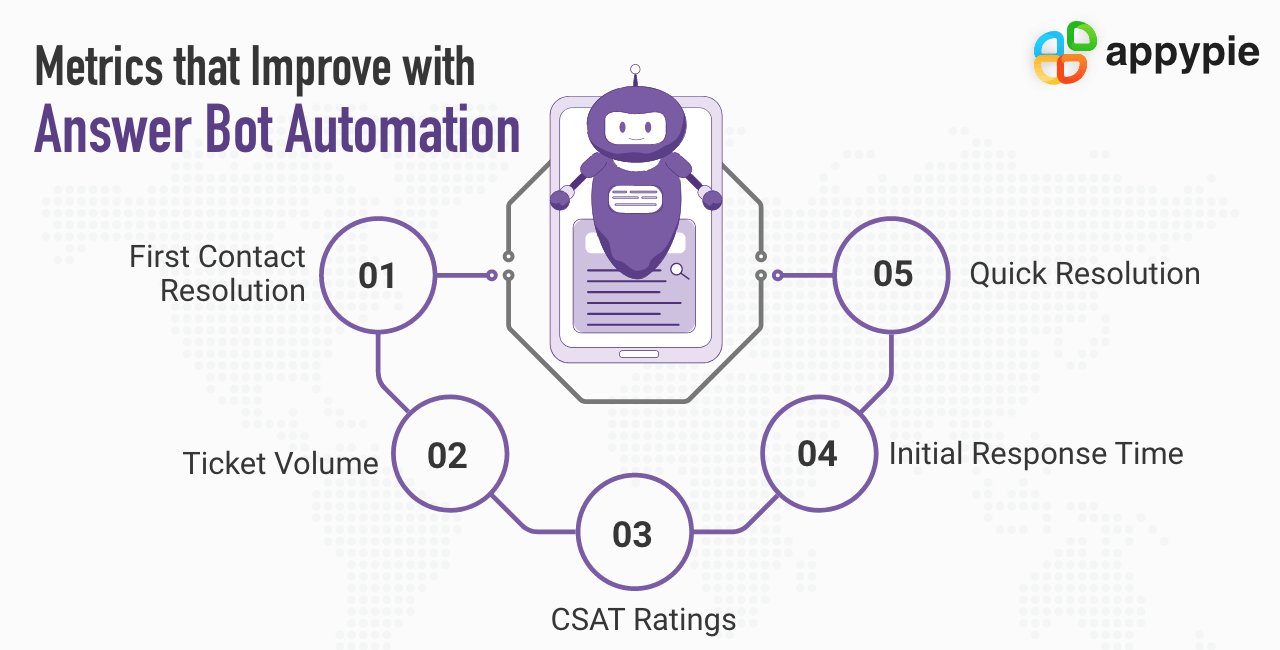 Metric that improves with answer bot automation - Appy Pie