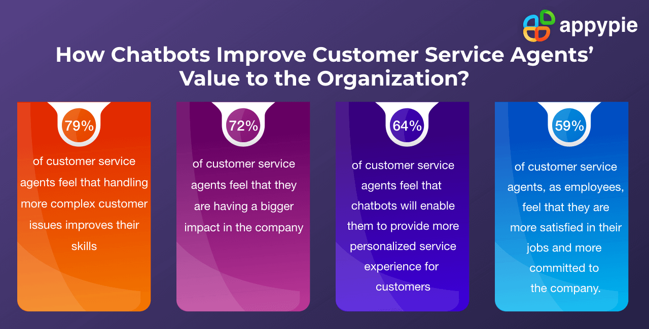 How Chatbots Improve Customer Service Agents'Value to the Organization - Appy Pie