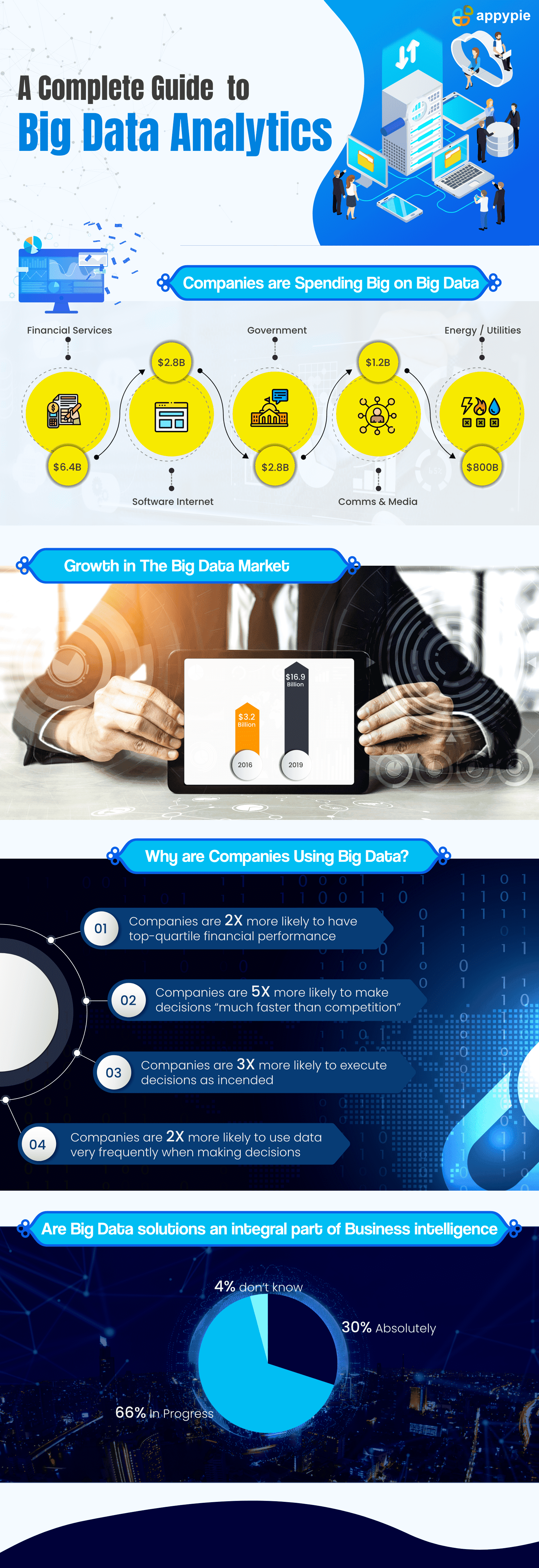 A Complete Guide to Big Data Analytics - Appy Pie