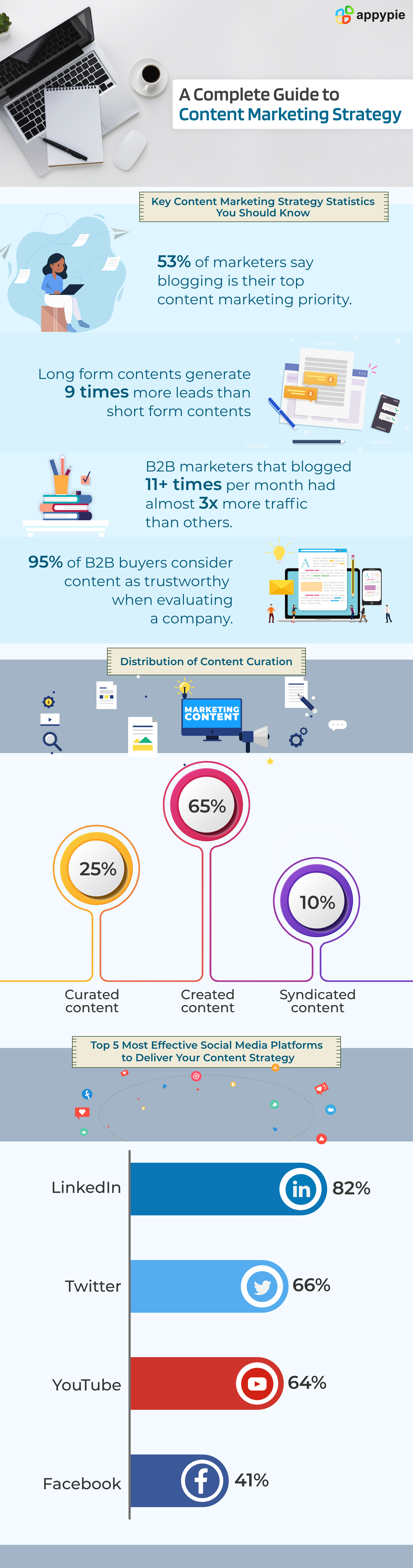 Complete guide to content marketing strategy - Appy Pie