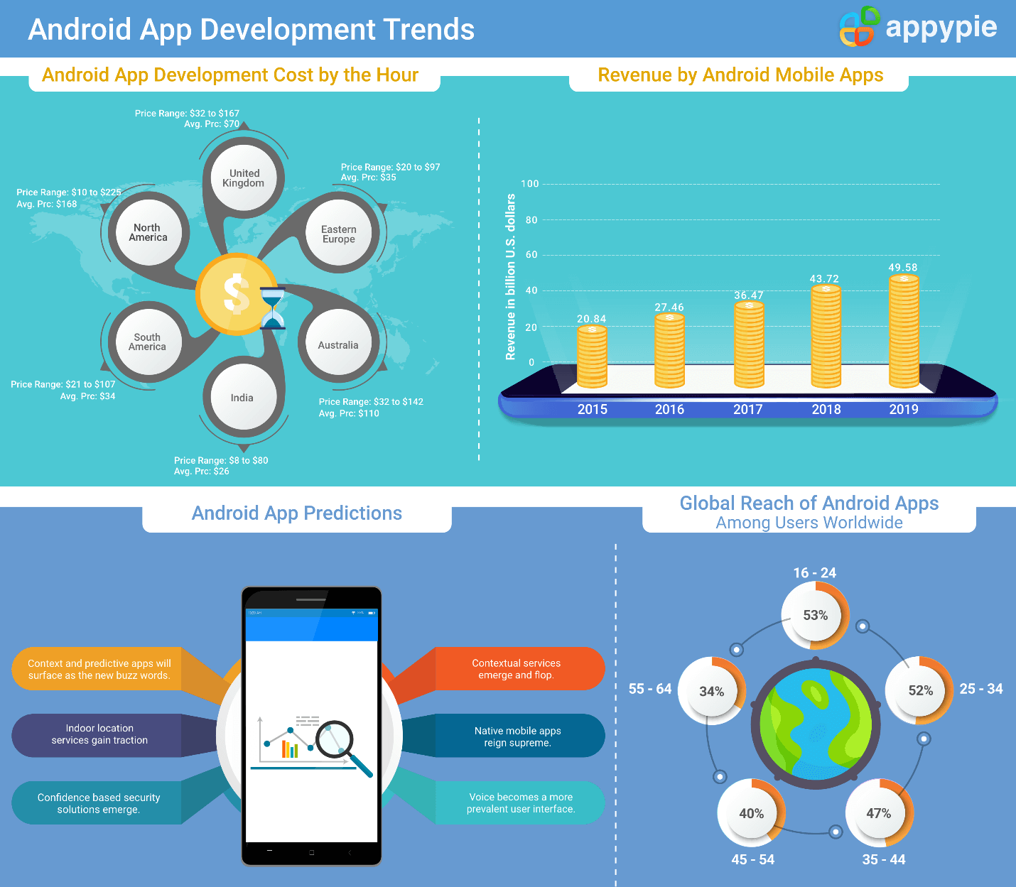 Add Engaging Infographics - Appy Pie