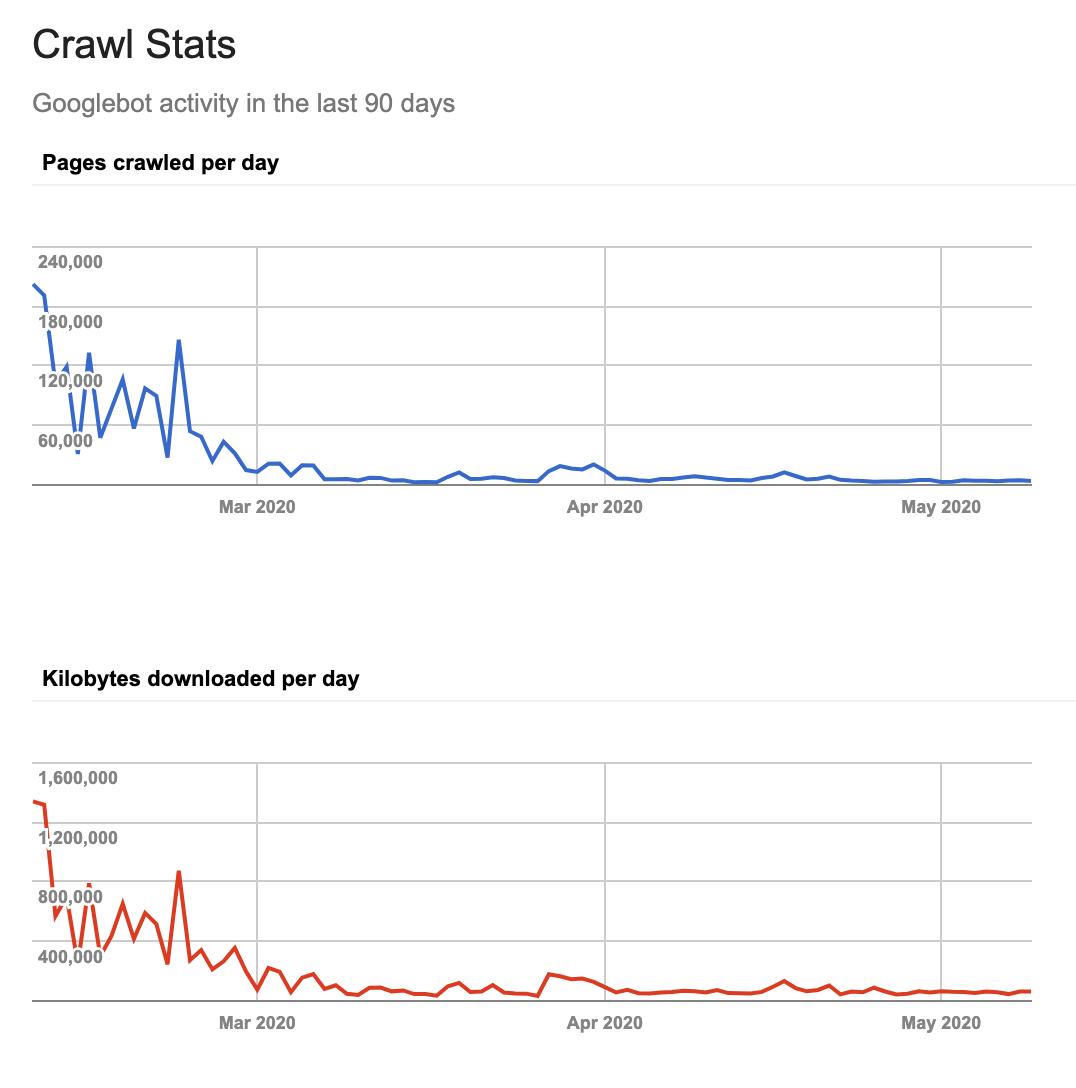 Crawl Budget - Appy Pie