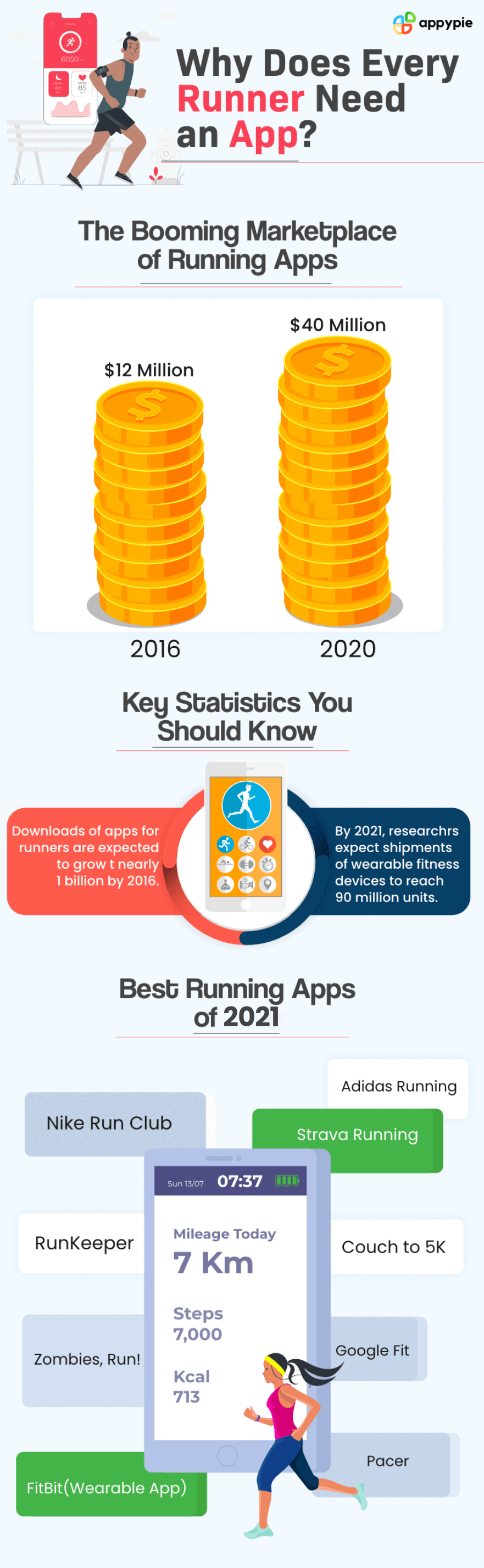 Why Dose every runner need an app - Appy pie