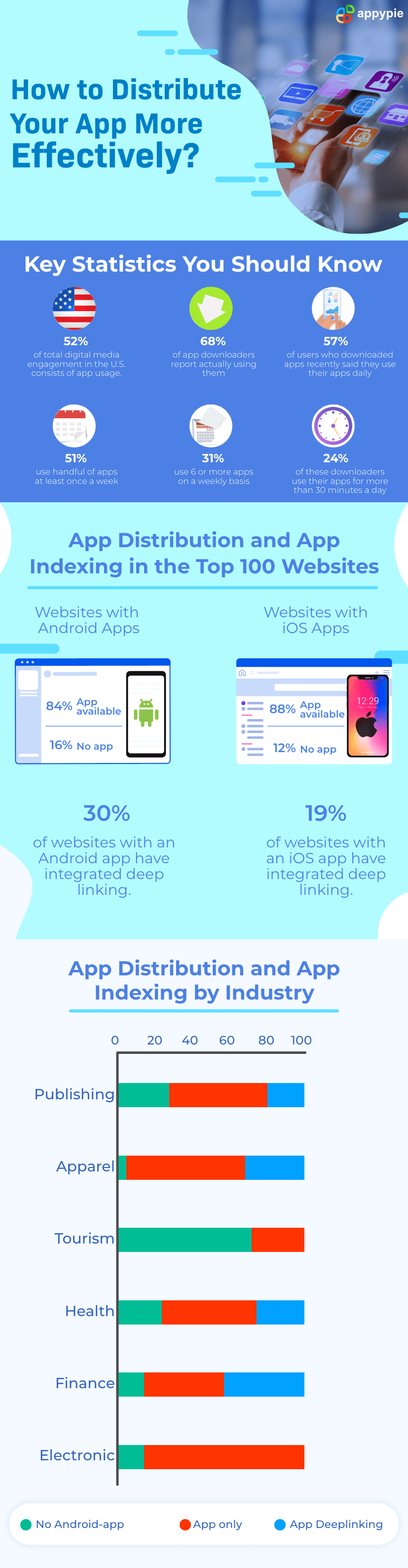 How to Distribute Your App More Effectively - Appy Pie