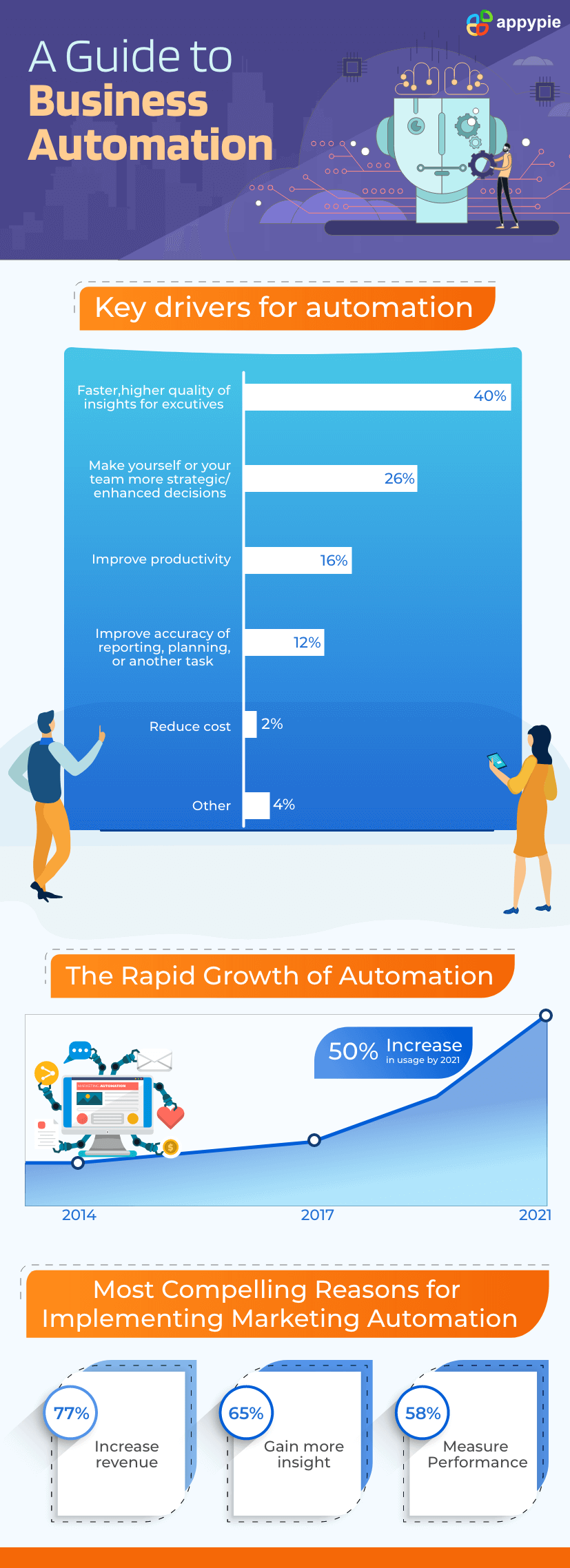 A Guide to Business Automation - Appy Pie
