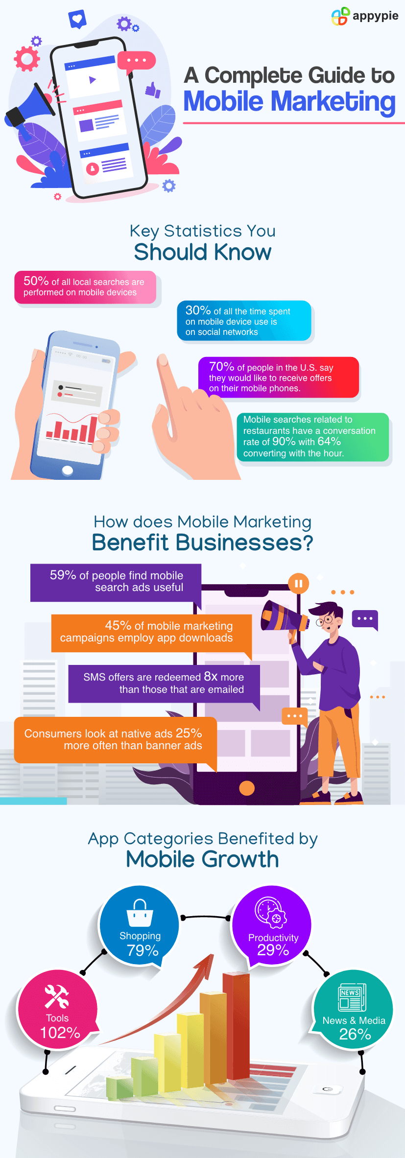 A Complete Guide to Mobile Marketing - Appy Pie