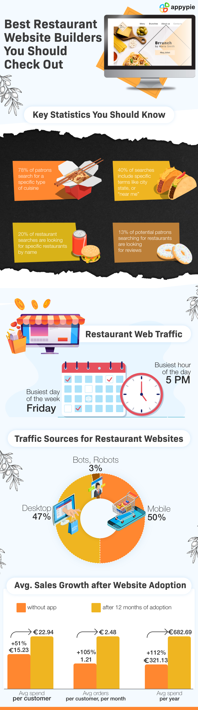 Best Restaurant Website BuildersYou Should Check Out - Appy Pie