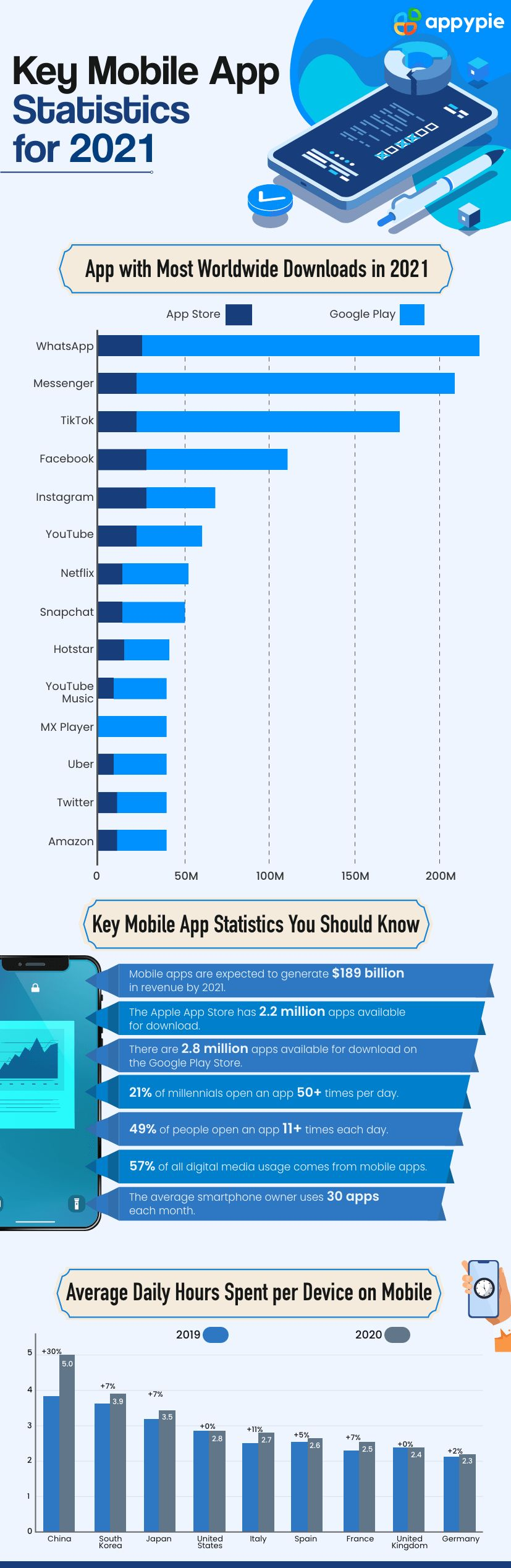 Why Global App Development Thrives in 2021 - Appy Pie