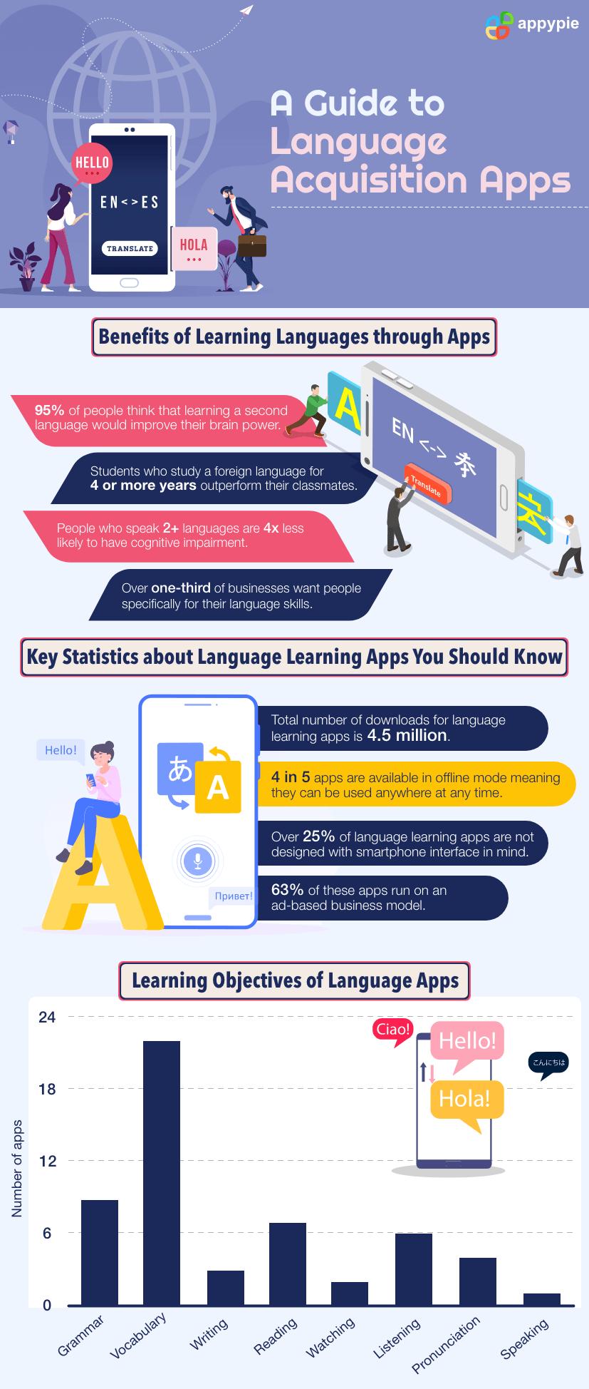 LanguageAcquisition Apps Appy Pie