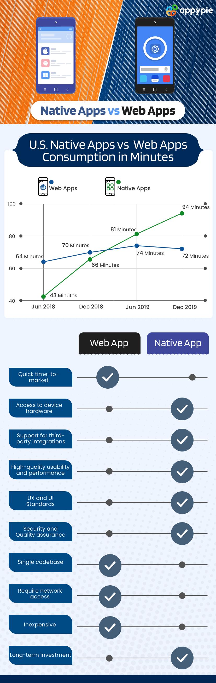 Native Apps vs Web Apps - Appy Pie